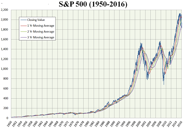best stocks to invest in in the S&P 500 index