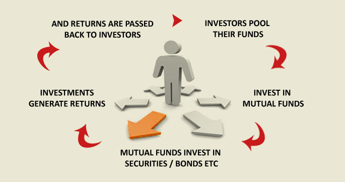 how mutual fund work